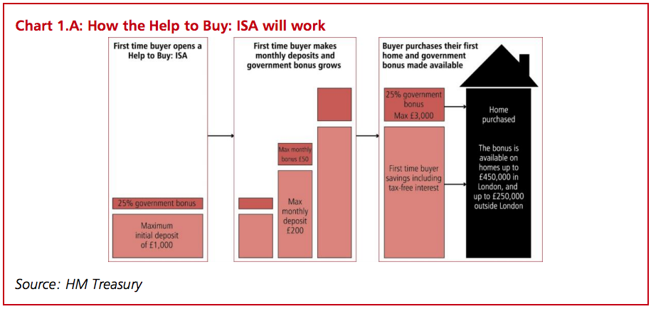 How-the-Help-to-buy-ISA-will-work