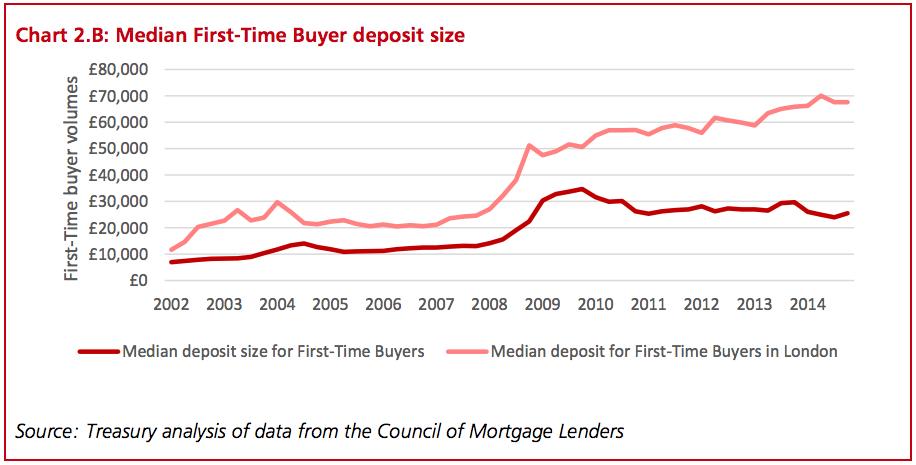 Median-frist-time-buyer-deposit